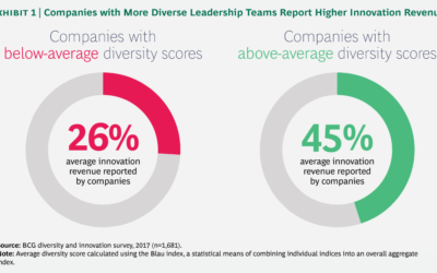 How Diverse Leadership Teams Boost Innovation (BCG)